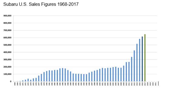 Subaru us media center subaru us sales figures 1968 2017 fandeluxe Gallery